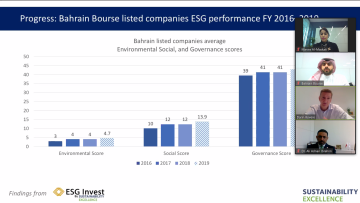 Bahrain Bourse Holds a Webinar on the Importance of ESG Reporting